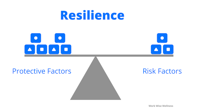 Resilience - protective factors & risk factors balance infographic
